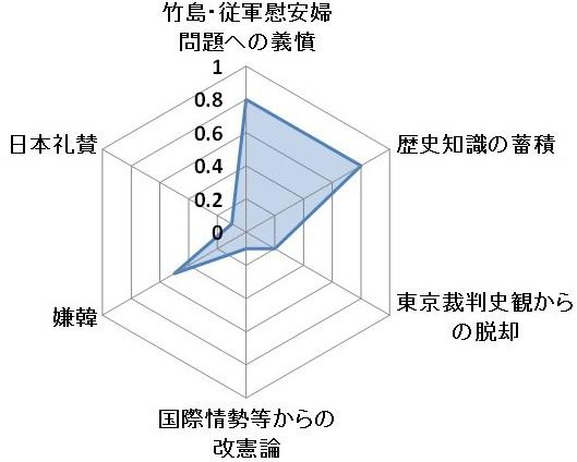 右傾化グラフ2