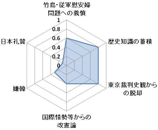 右傾化グラフ3