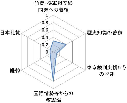 右傾化グラフ4